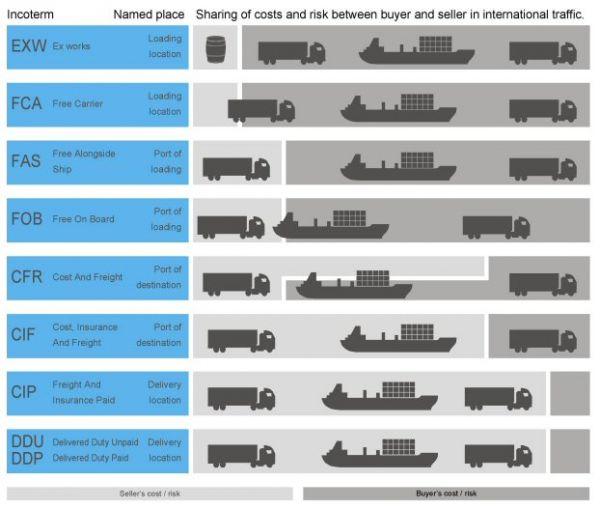 Formation les incoterms et les r gles douani res en for Bureautique bayonne